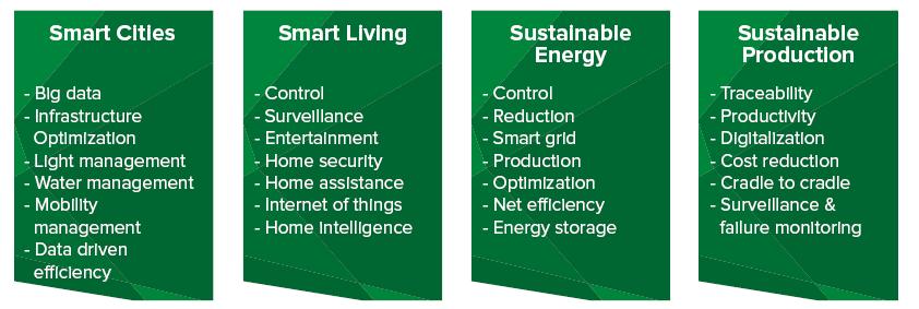 Fokusområder indenfor Energieffektive Teknologier