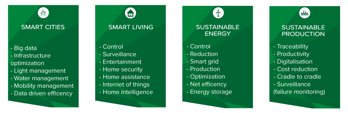 Smart Cities Smart Living Sustainable Energy and Sustainable Production