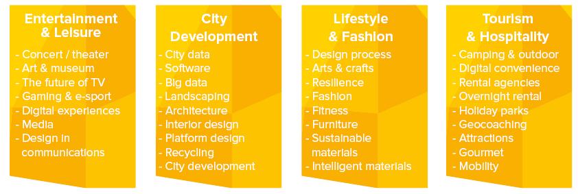 Hvilke fokusområder er der indenfor Oplevelseserhverv & Turisme